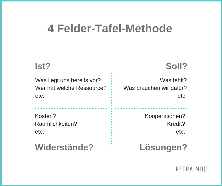 Vier-Felder-Tafel-Methode & Gummiband-Methode Petra Moje